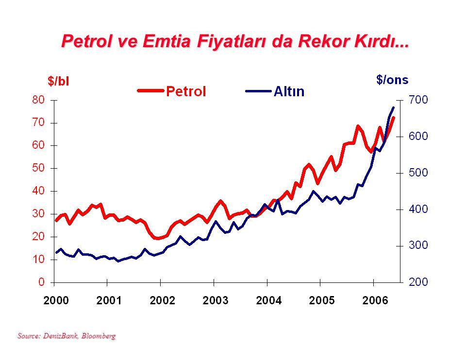 Petrol ve Emtia Fiyatları da Rekor Kırdı...