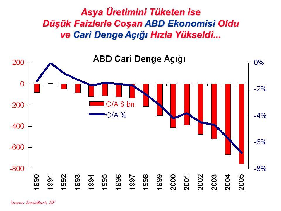 Asya Üretimini Tüketen ise Düşük Faizlerle Coşan ABD Ekonomisi Oldu ve Cari Denge Açığı Hızla Yükseldi...