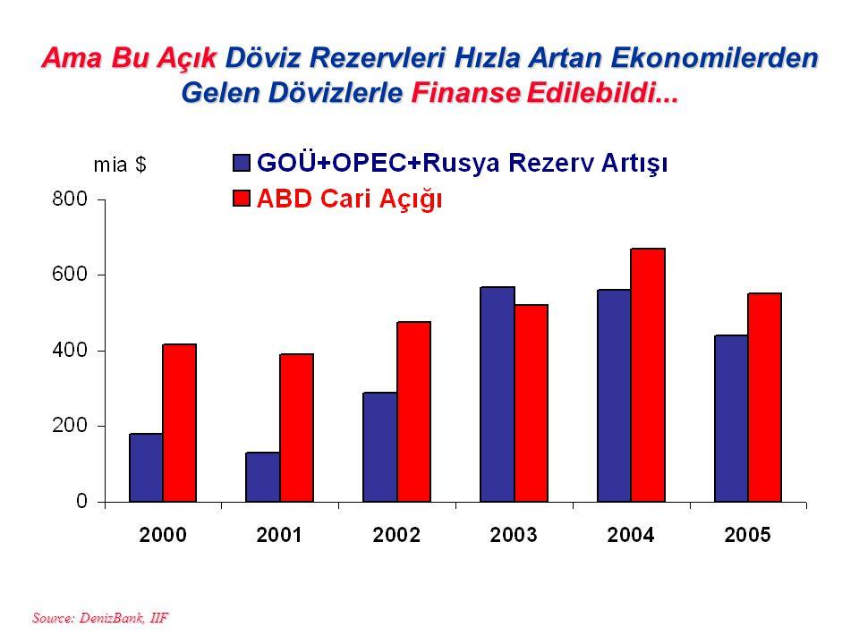 Ama Bu Açık Döviz Rezervleri Hızla Artan Ekonomilerden Gelen Dövizlerle Finanse Edilebildi...