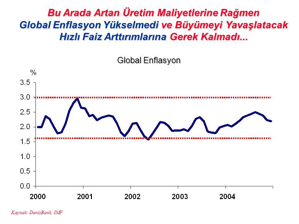 Bu Arada Artan Üretim Maliyetlerine Rağmen Global Enflasyon Yükselmedi ve Büyümeyi Yavaşlatacak Hızlı Faiz Arttırımlarına Gerek Kalmadı...
