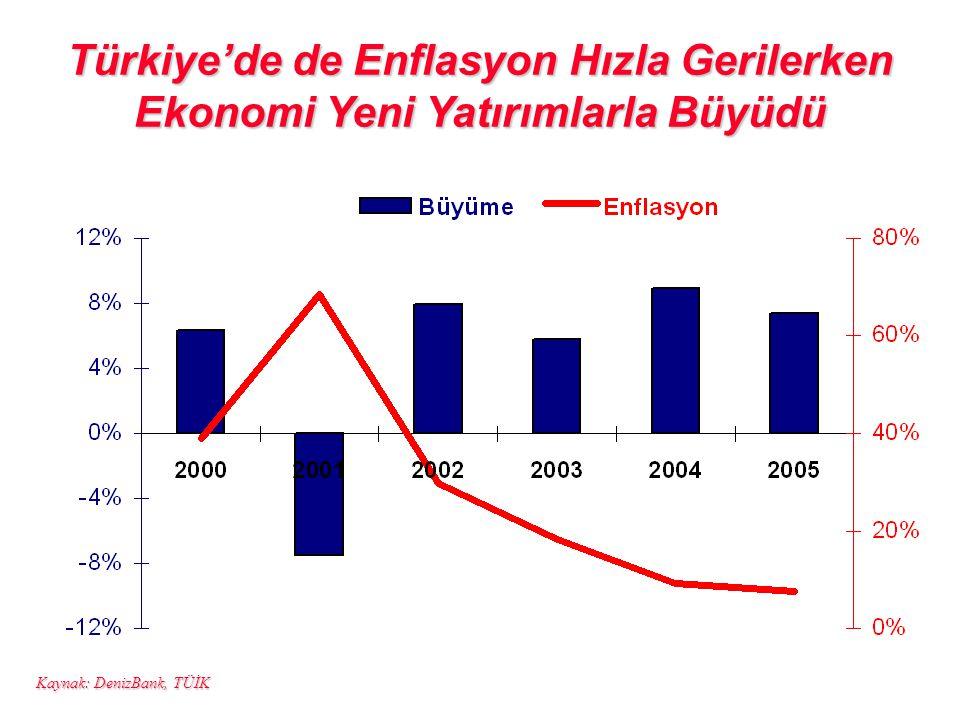 Türkiye'de de Enflasyon Hızla Gerilerken Ekonomi Yeni Yatırımlarla Büyüdü