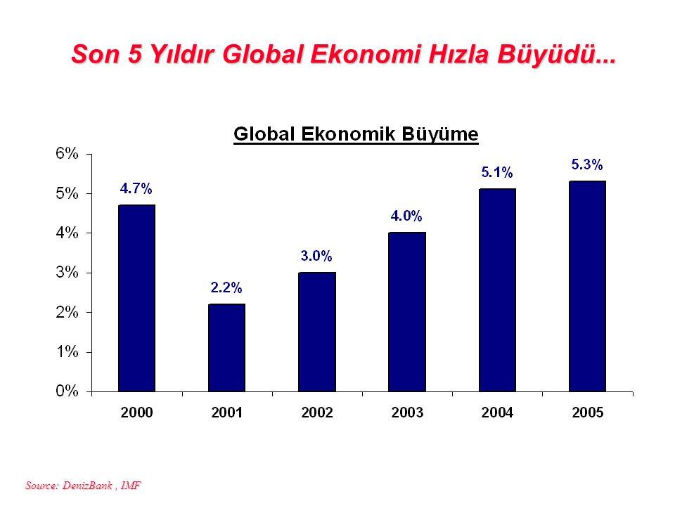 Son 5 Yıldır Global Ekonomi Hızla Büyüdü...