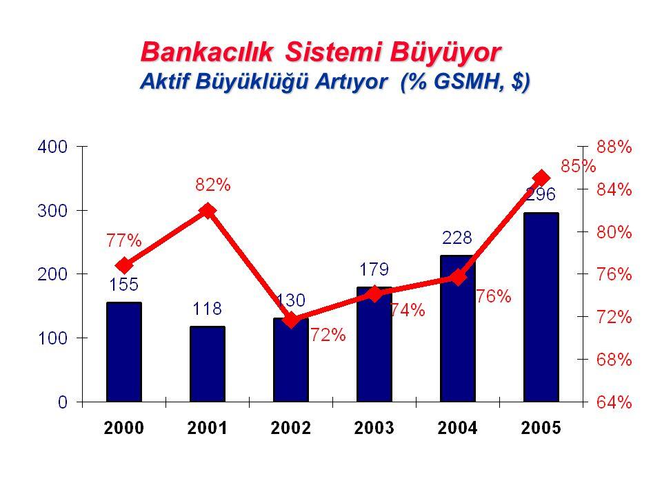 Bankacılık Sistemi Büyüyor Aktif Büyüklüğü Artıyor (% GSMH, $)