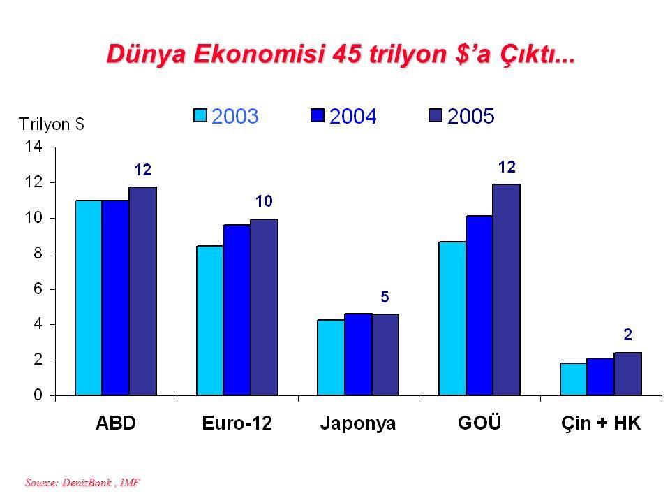 Dünya Ekonomisi 45 trilyon $'a Çıktı...