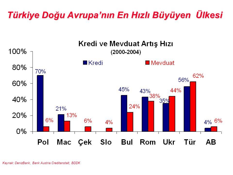 Türkiye Doğu Avrupa'nın En Hızlı Büyüyen Ülkesi