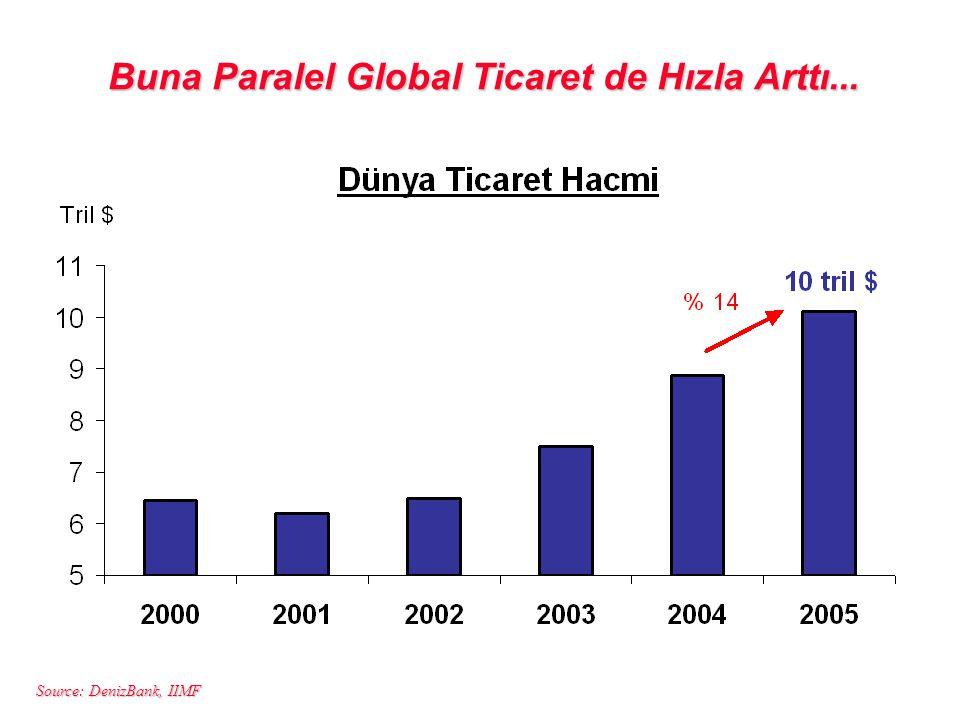 Buna Paralel Global Ticaret de Hızla Arttı...