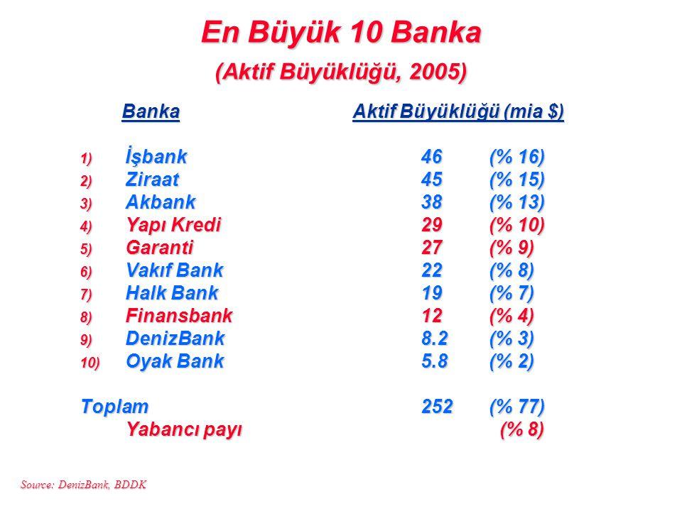 En Büyük 10 Banka (Aktif Büyüklüğü, 2005)