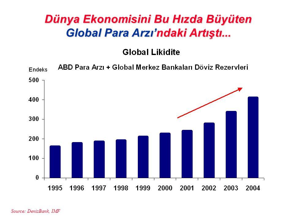Dünya Ekonomisini Bu Hızda Büyüten Global Para Arzı'ndaki Artıştı...