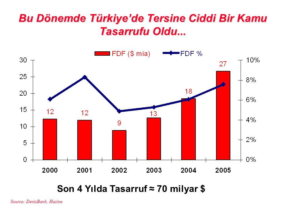 Bu Dönemde Türkiye'de Tersine Ciddi Bir Kamu Tasarrufu Oldu...