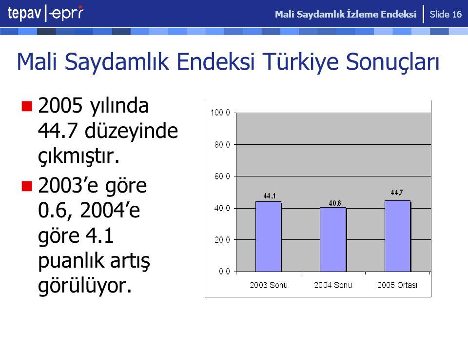 Mali Saydamlık Endeksi Türkiye Sonuçları