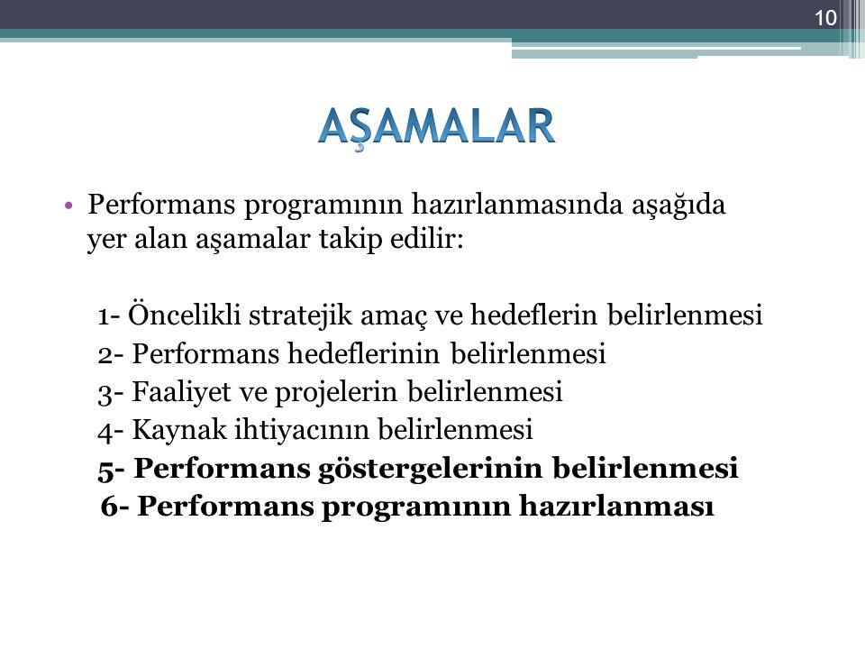 AŞAMALAR Performans programının hazırlanmasında aşağıda yer alan aşamalar takip edilir: 1- Öncelikli stratejik amaç ve hedeflerin belirlenmesi.