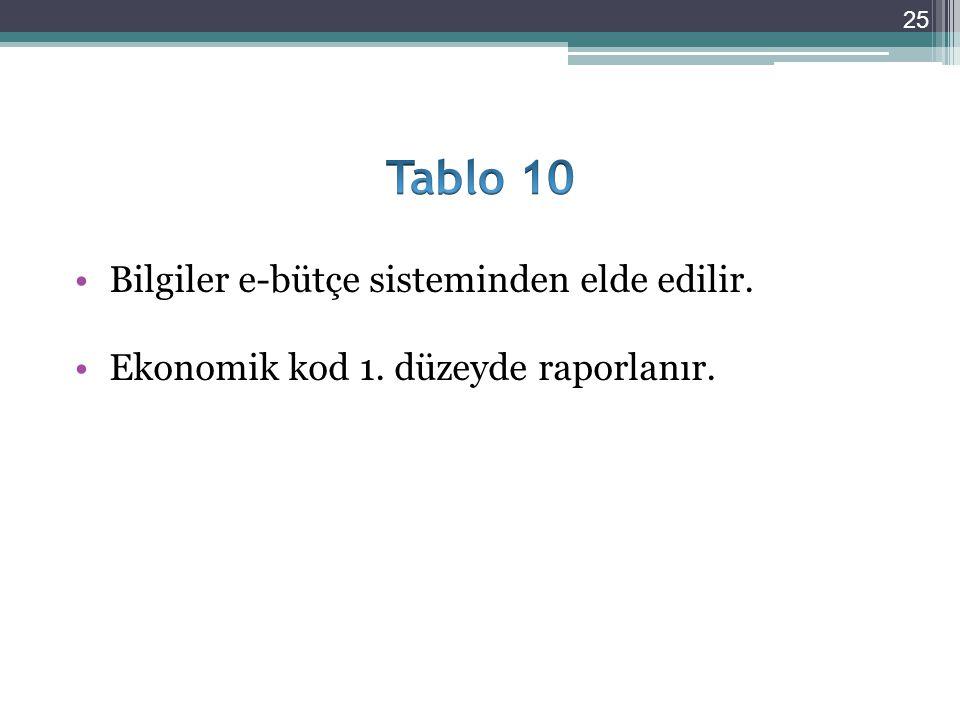 Tablo 10 Bilgiler e-bütçe sisteminden elde edilir.