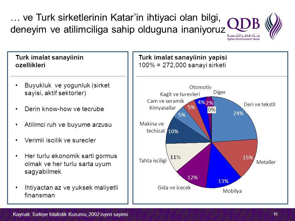 … ve Turk sirketlerinin Katar'in ihtiyaci olan bilgi, deneyim ve atilimciliga sahip olduguna inaniyoruz