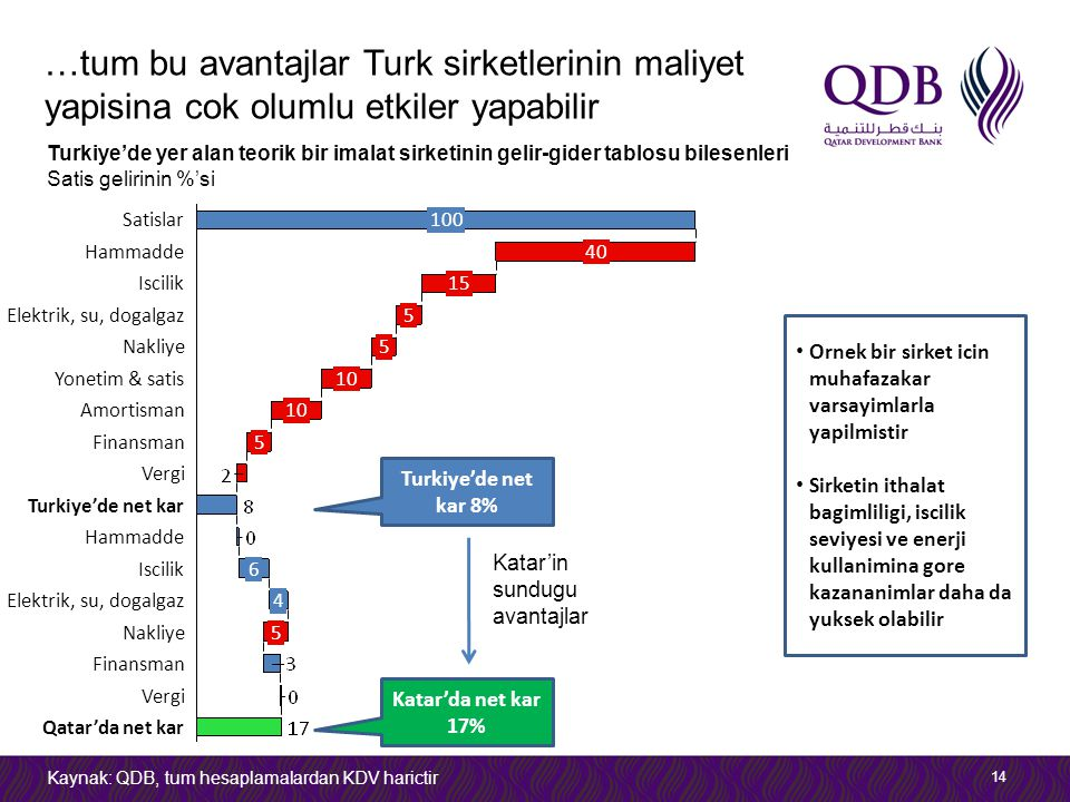 …tum bu avantajlar Turk sirketlerinin maliyet yapisina cok olumlu etkiler yapabilir