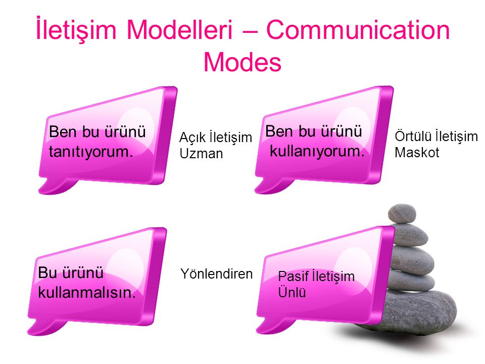 İletişim Modelleri – Communication Modes
