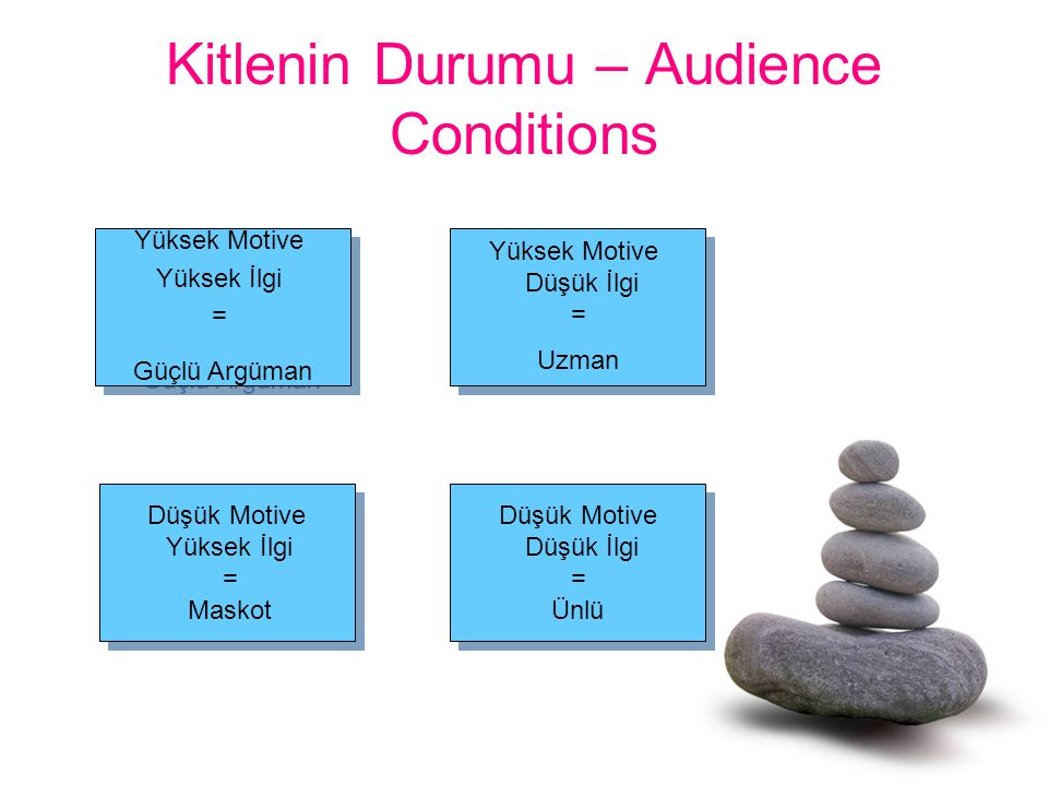 Kitlenin Durumu – Audience Conditions