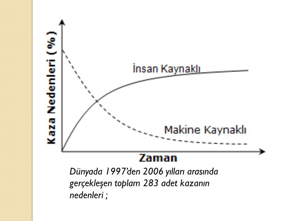 Dünyada 1997'den 2006 yılları arasında gerçekleşen toplam 283 adet kazanın nedenleri ;