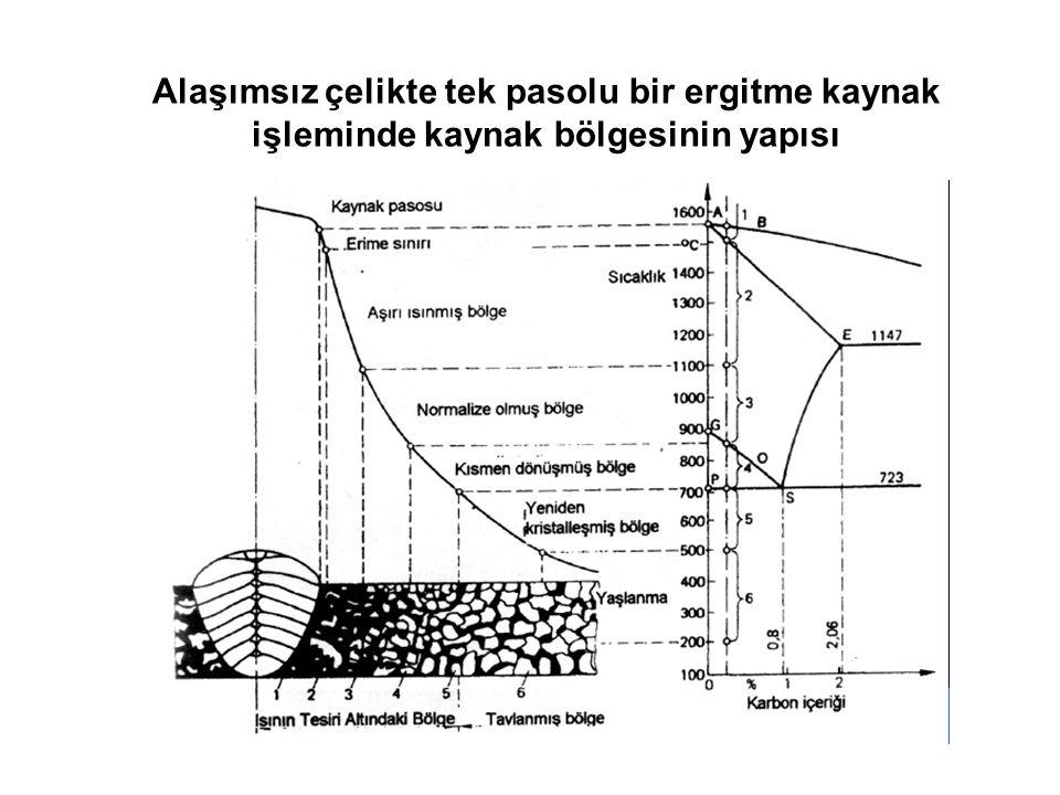 Alaşımsız çelikte tek pasolu bir ergitme kaynak işleminde kaynak bölgesinin yapısı