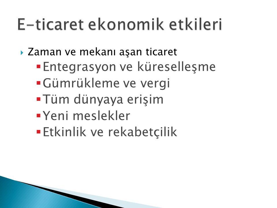 E-ticaret ekonomik etkileri