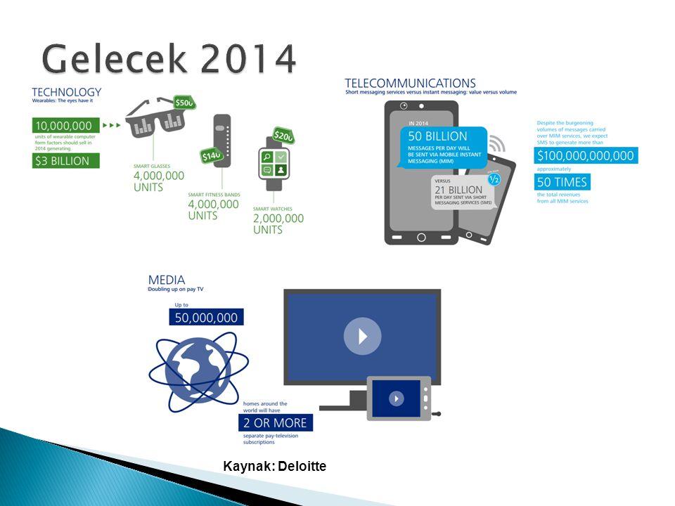 Gelecek 2014 Kaynak: Deloitte