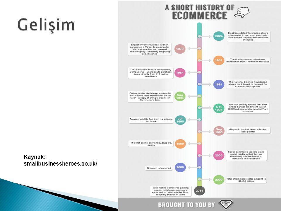 Gelişim Kaynak: smallbusinessheroes.co.uk/