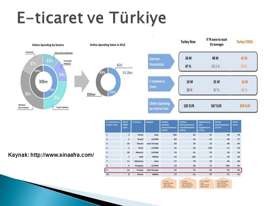 E-ticaret ve Türkiye TÜRK HAVA KURUMU ÜNİVERSİTESİ