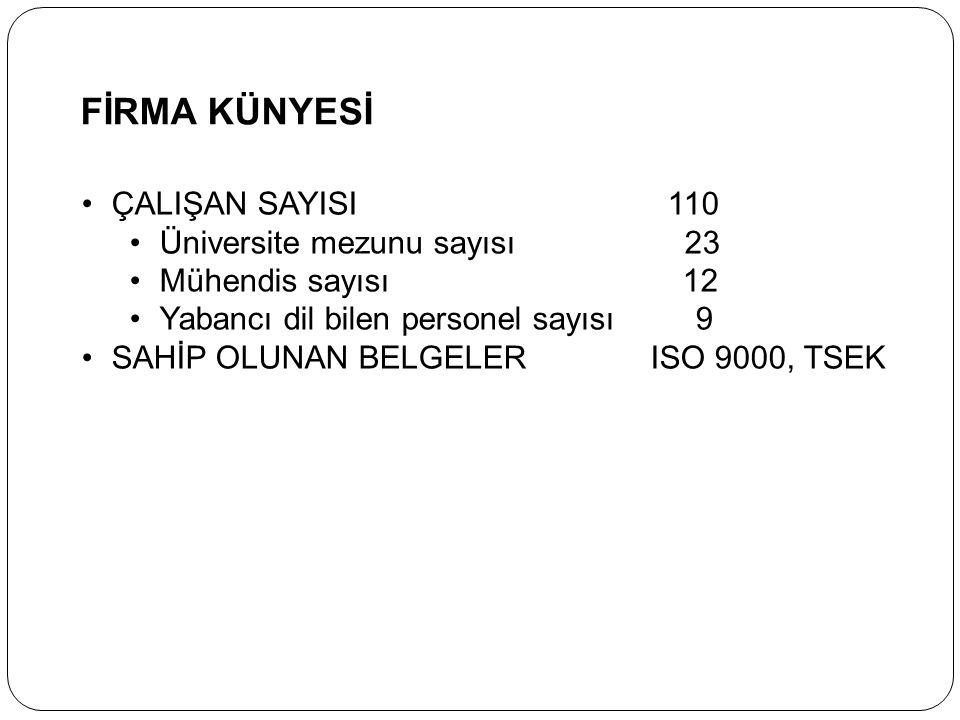 FİRMA KÜNYESİ ÇALIŞAN SAYISI 110 Üniversite mezunu sayısı 23
