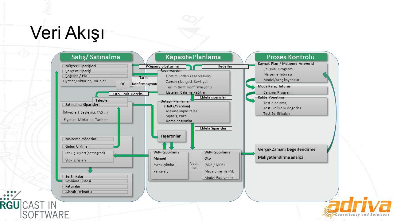 Veri Akışı Kapasite Planlama Proses Kontrolü Satış/ Satınalma
