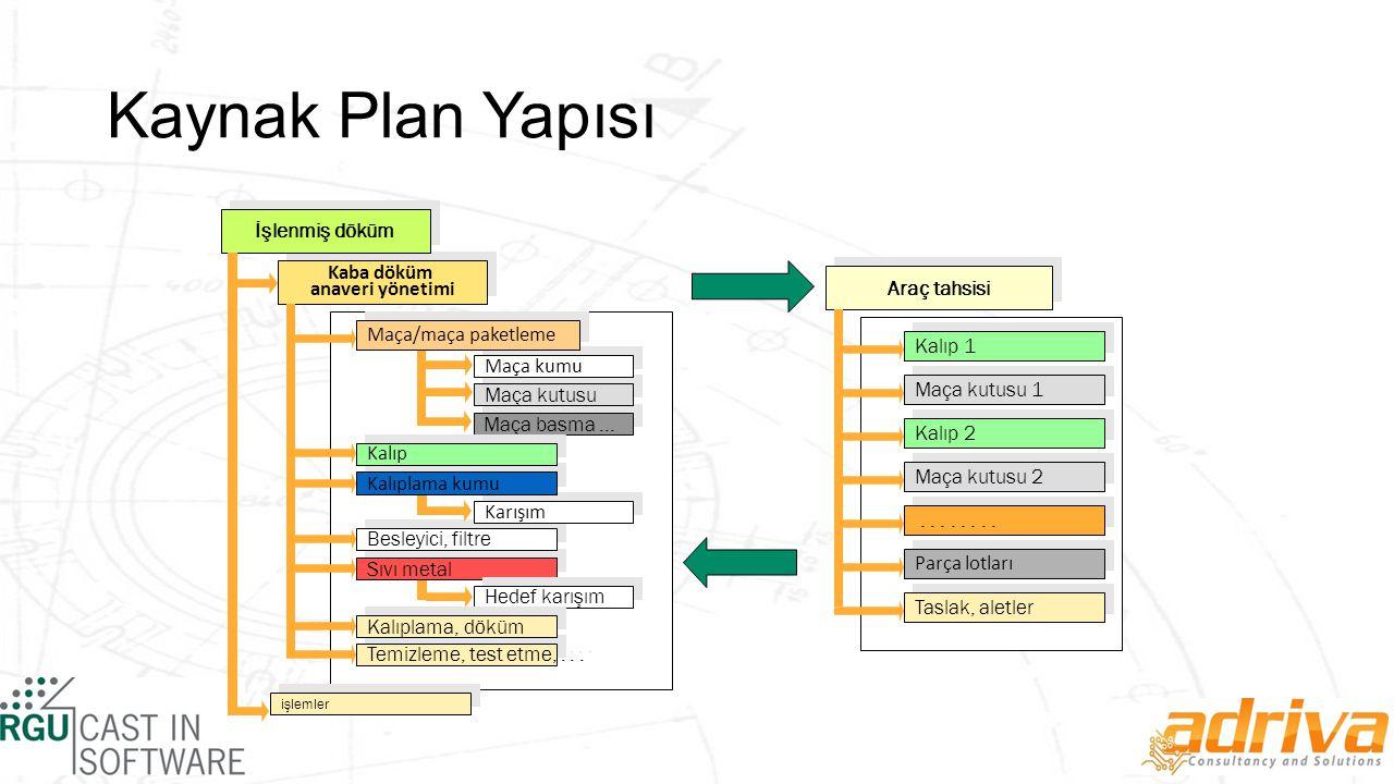 Kaynak Plan Yapısı İşlenmiş döküm Kaba döküm anaveri yönetimi