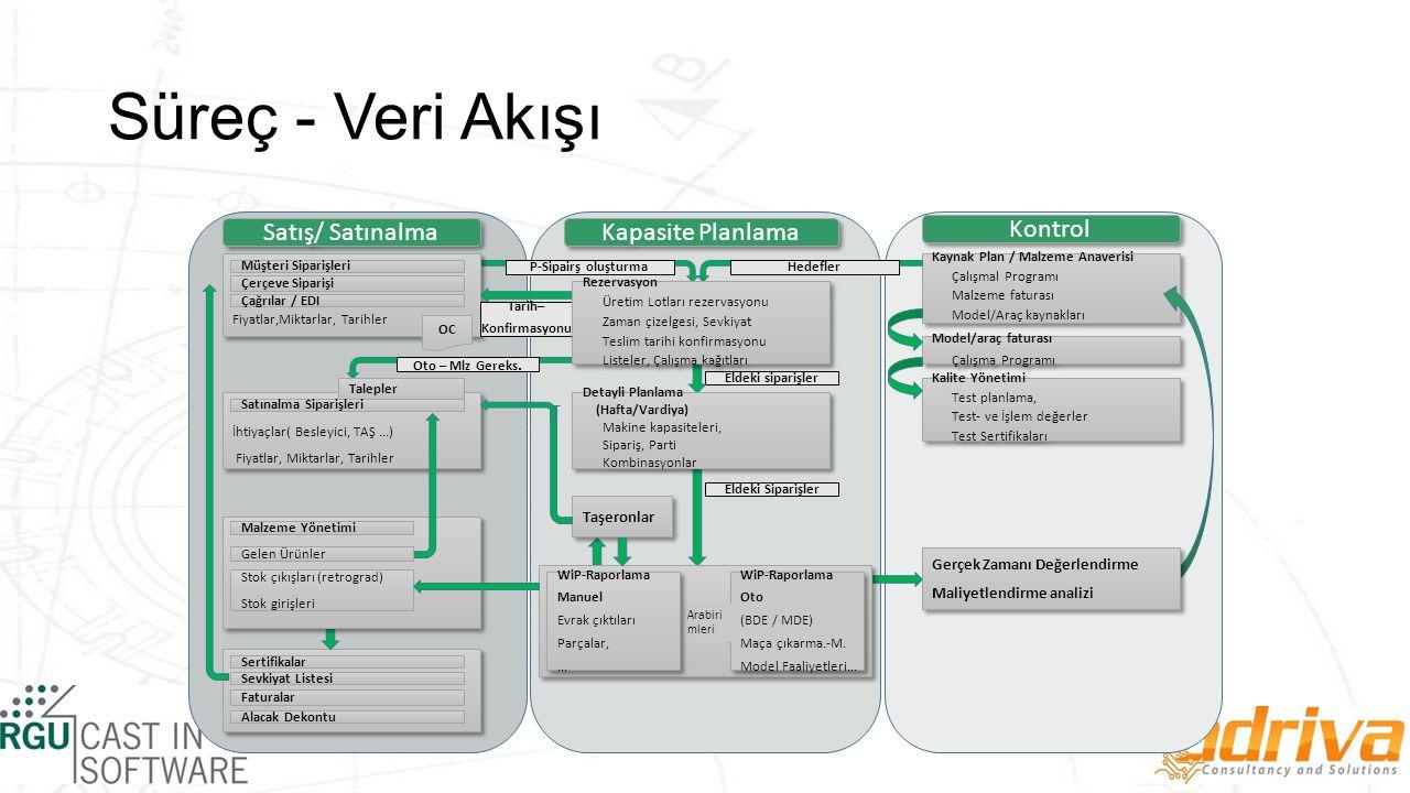 Süreç - Veri Akışı Kapasite Planlama Kontrol Satış/ Satınalma