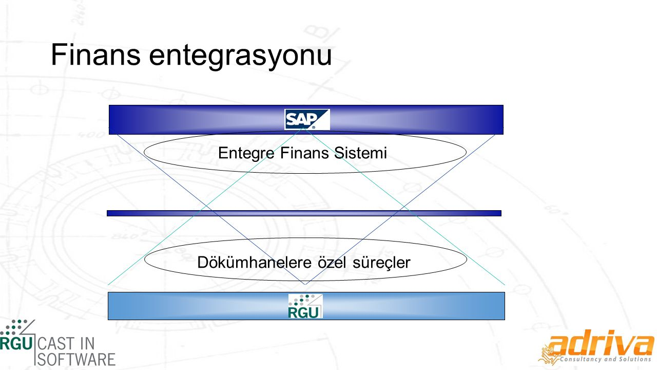Finans entegrasyonu Dökümhanelere özel süreçler Entegre Finans Sistemi