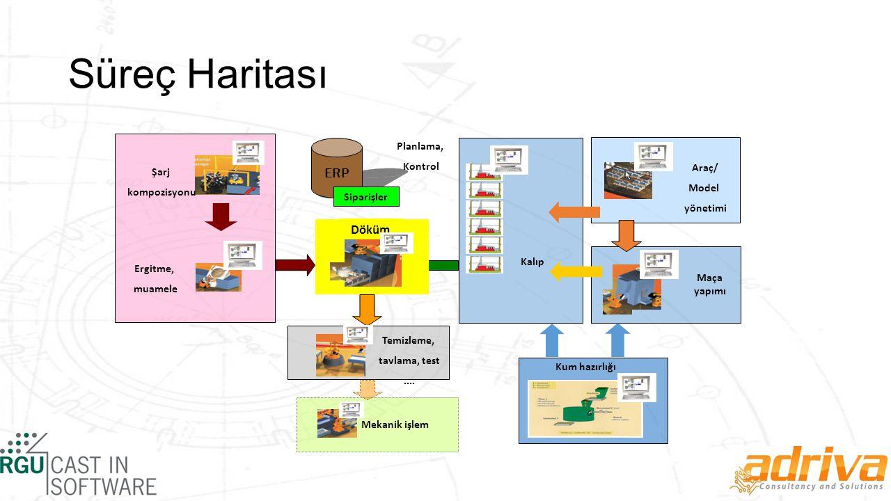Süreç Haritası ERP Döküm Planlama, Kontrol Araç/ Şarj Model