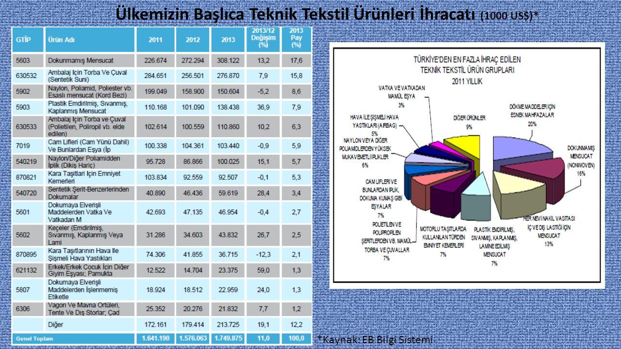 Ülkemizin Başlıca Teknik Tekstil Ürünleri İhracatı (1000 US$)*