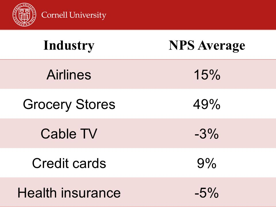 Industry NPS Average Airlines 15% Grocery Stores 49% Cable TV -3%