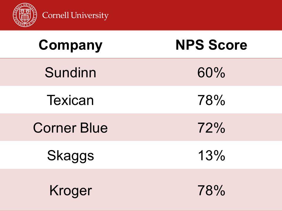 Company NPS Score Sundinn 60% Texican 78% Corner Blue 72% Skaggs 13% Kroger