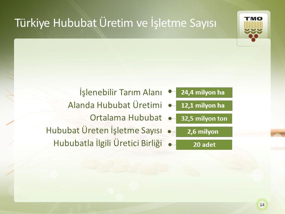 Türkiye Hububat Üretim ve İşletme Sayısı