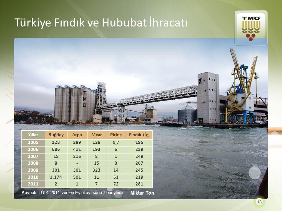 Türkiye Fındık ve Hububat İhracatı