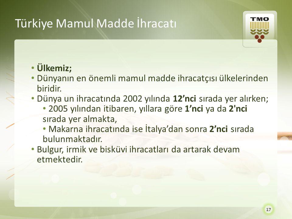 Türkiye Mamul Madde İhracatı