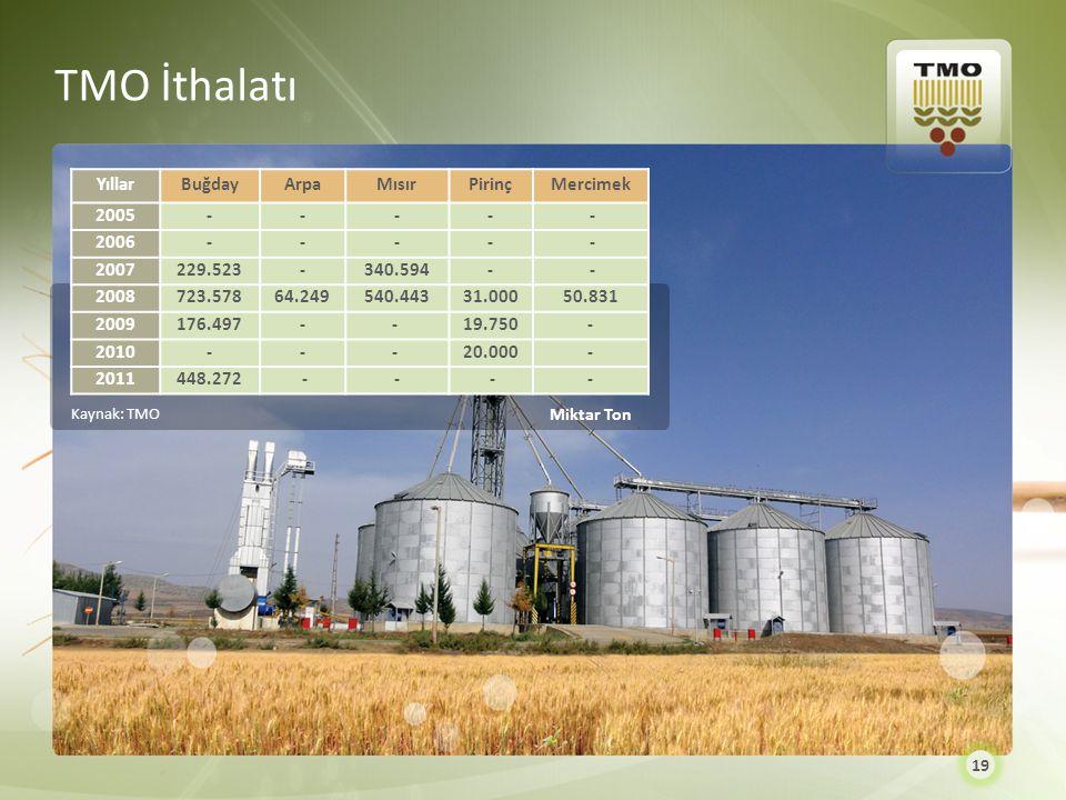 TMO İthalatı Yıllar Buğday Arpa Mısır Pirinç Mercimek 2005 - - - 2006