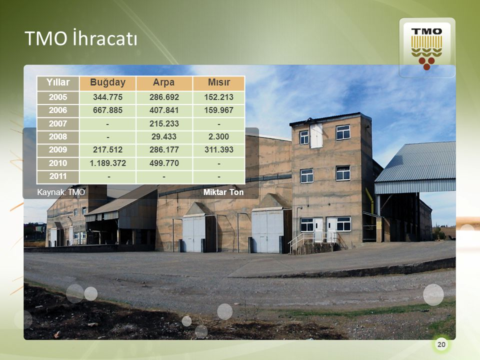 TMO İhracatı Yıllar Buğday Arpa Mısır 2005 344.775 286.692 152.213