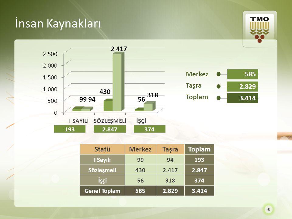 İnsan Kaynakları Merkez Taşra Toplam 585 2.829 3.414 Statü Merkez