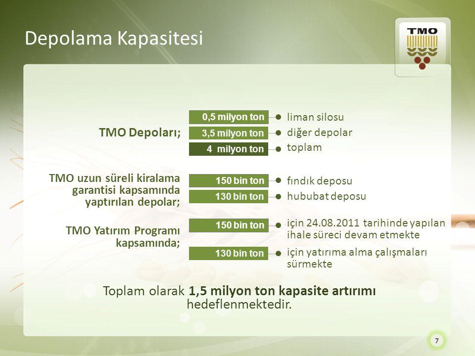 Toplam olarak 1,5 milyon ton kapasite artırımı hedeflenmektedir.