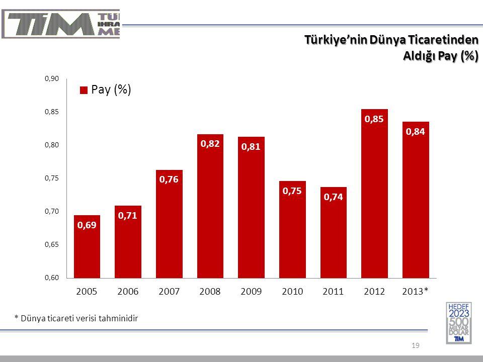 Türkiye'nin Dünya Ticaretinden Aldığı Pay (%)