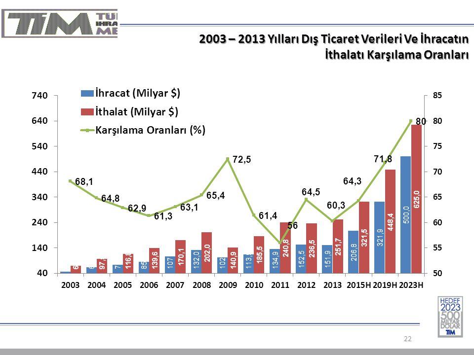 2003 – 2013 Yılları Dış Ticaret Verileri Ve İhracatın İthalatı Karşılama Oranları
