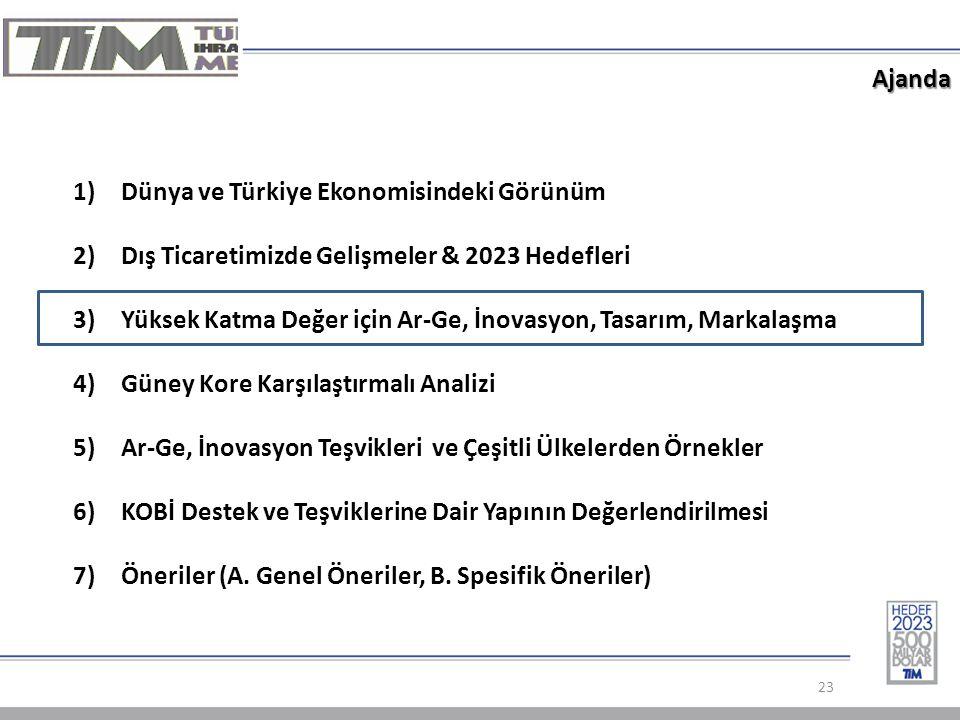 Dünya ve Türkiye Ekonomisindeki Görünüm