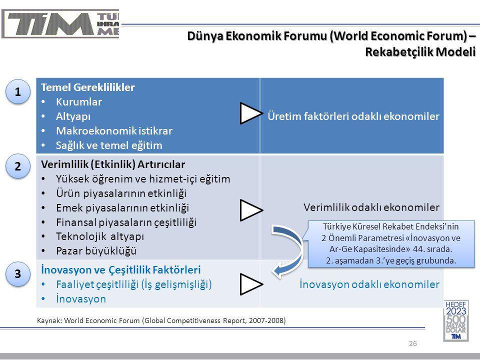 Dünya Ekonomik Forumu (World Economic Forum) – Rekabetçilik Modeli