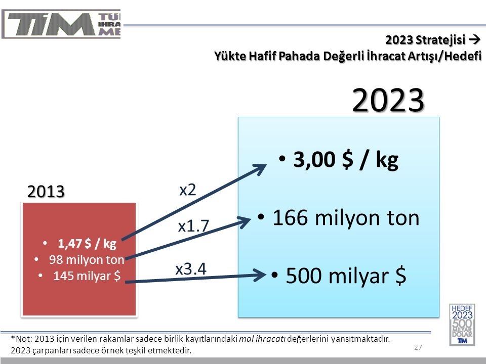 2023 3,00 $ / kg 166 milyon ton 500 milyar $ x2 2013 x1.7 x3.4