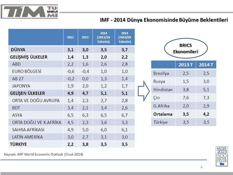 IMF - 2014 Dünya Ekonomisinde Büyüme Beklentileri