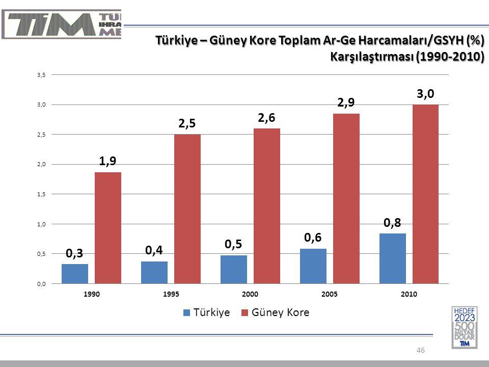 Türkiye – Güney Kore Toplam Ar-Ge Harcamaları/GSYH (%) Karşılaştırması (1990-2010)