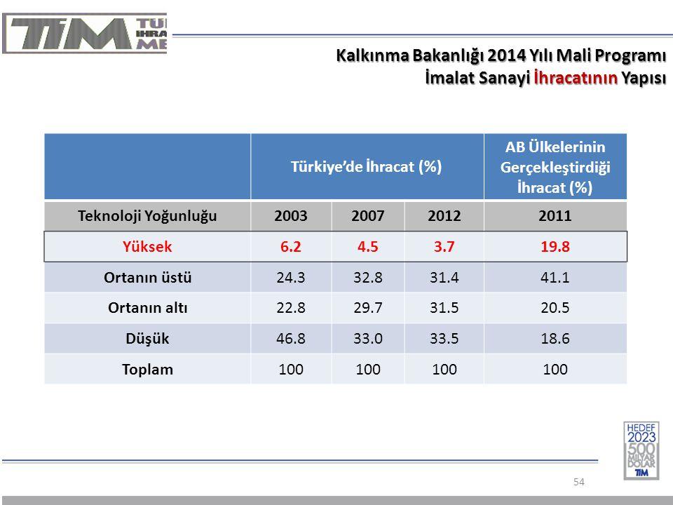 Türkiye'de İhracat (%) AB Ülkelerinin Gerçekleştirdiği İhracat (%)
